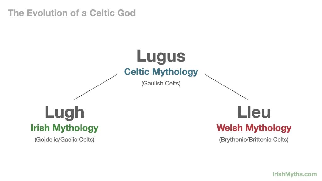 Irish god Lugh and Welsh god Lleu are both descended from the Celtic god Lugus