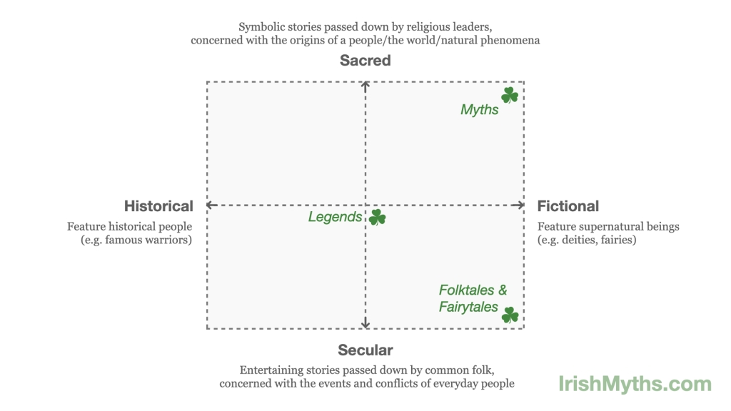 four quadrant chart showing differences between myths, legends, folktales, and fairytales
