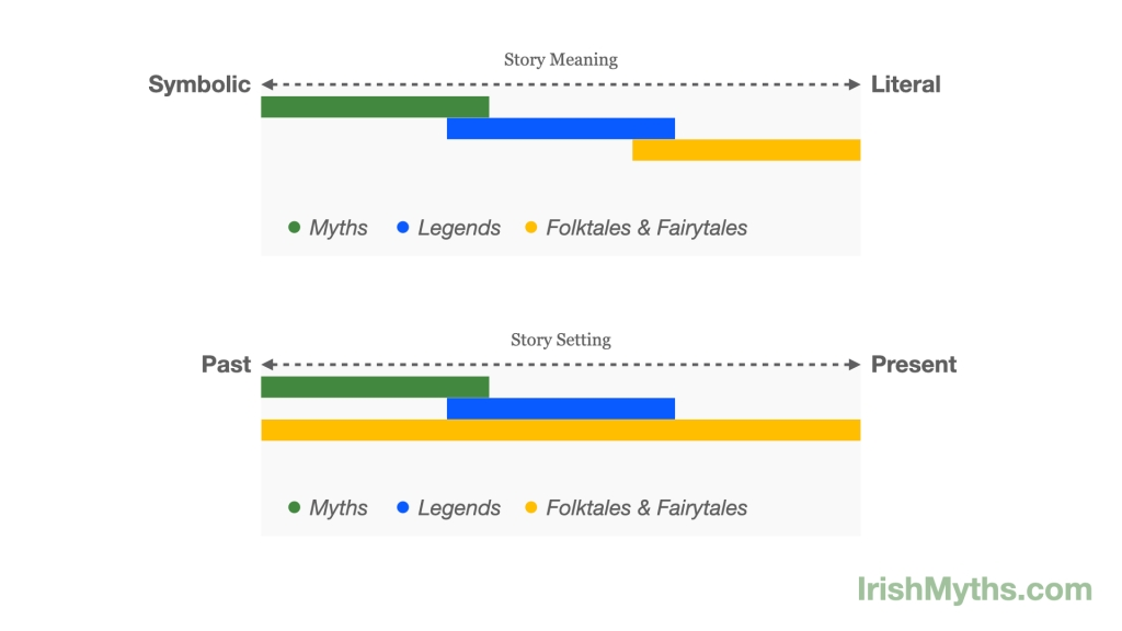 two charts showing the differences between the meanings and settings of myths, legends, folktales, and fairytales